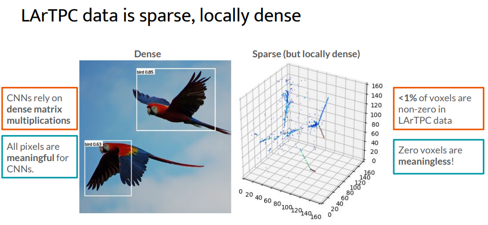 DeepLearnPhysics Blog – Sparse Submanifold Convolutional