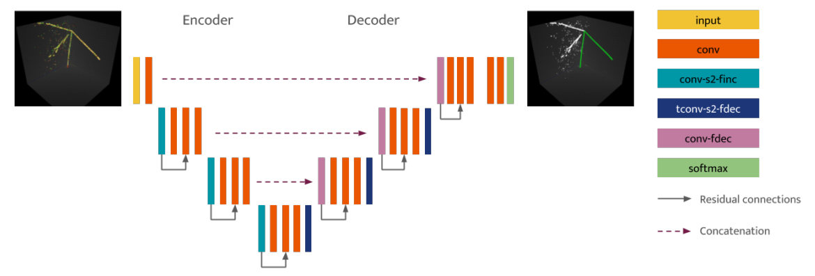 DeepLearnPhysics Blog – Sparse Submanifold Convolutional Neural
